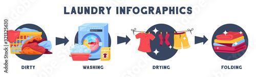 Obraz na plátně Laundry Washing Stages Infographics
