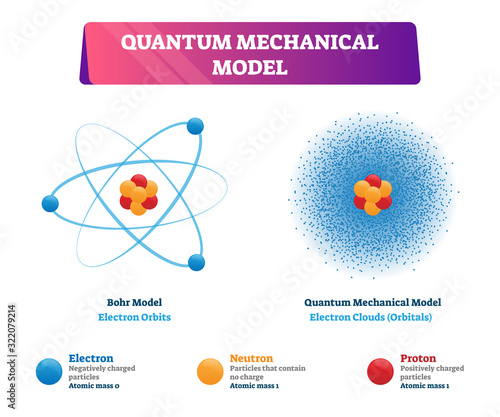 Photo Quantum mechanical model vector illustration physics examples