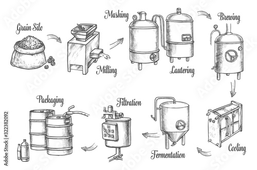Tableau sur Toile Beer brewery production infographics, sketch icons