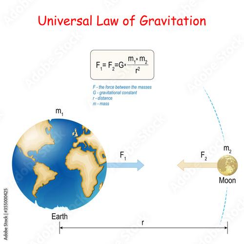 Obraz na plátne Newton's law of universal gravitation