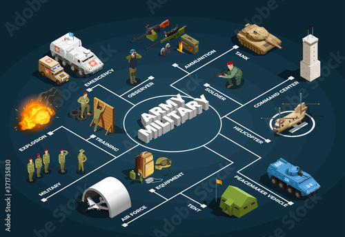 Leinwand Poster Army Military Isometric Flowchart Poster