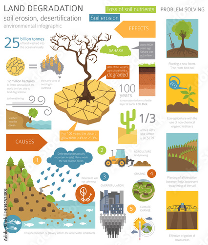 Slika na platnu Global environmental problems