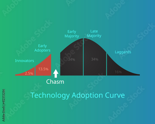technology adoption curve or technology adoption life cycle with chasm vector Fototapet