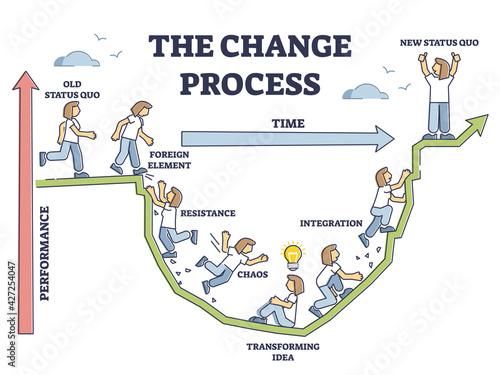 Obraz na plátne The change process steps and new beginning model adaption outline diagram