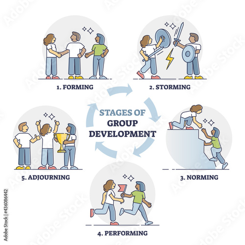 Photo Stages of group development with explained team growth steps outline diagram