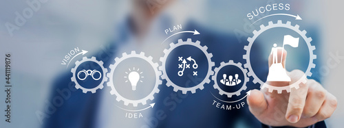 Successful business development plan. Path to success with gears from starting with vision and idea, professional achievement. Change management consultant planning growth strategy. Banner
