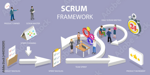 Photo 3D Isometric Flat Vector Conceptual Illustration of Scrum Framework, Software De
