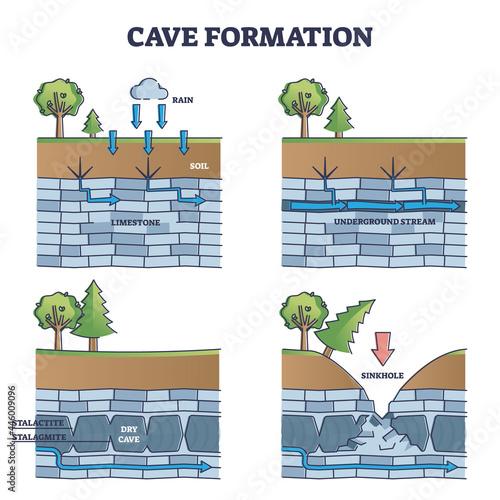 Fototapeta Cave formation in limestone educational process explanation outline diagram