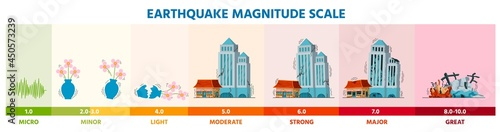 Fotografie, Obraz Earthquake seismic Richter magnitude scale infographic with buildings
